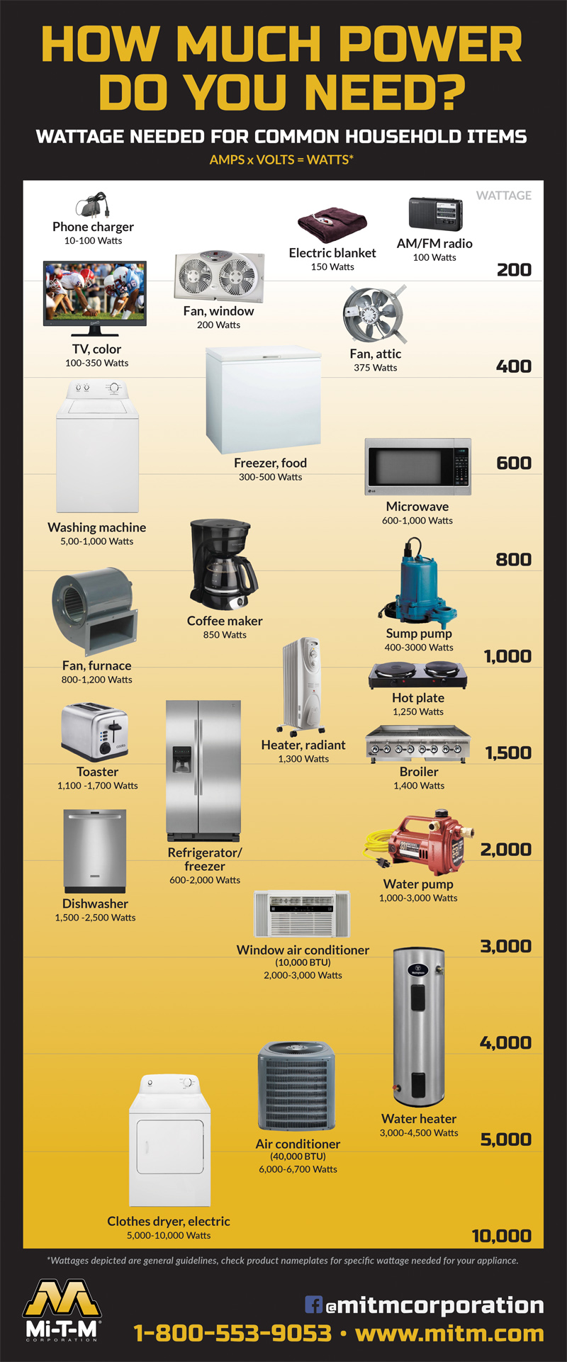 Proper Wattage Appliances on inverter size chart