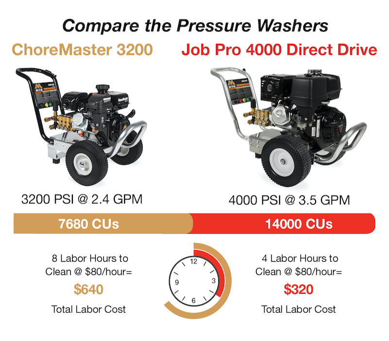 How To Choose Pressure Washer