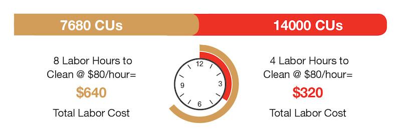 pressure washer labor cost comparison graphic